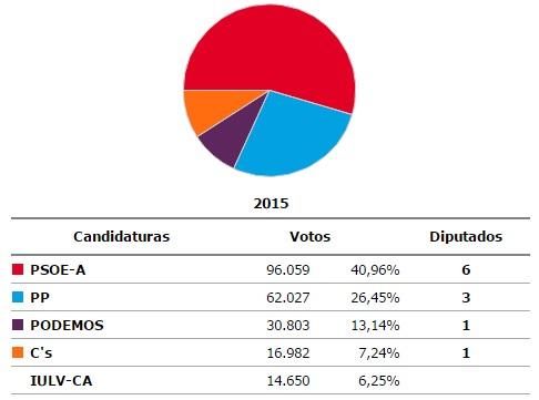 resultado elecciones andalucia 2015 Huelva