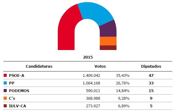 resultado elecciones andalucia 2015