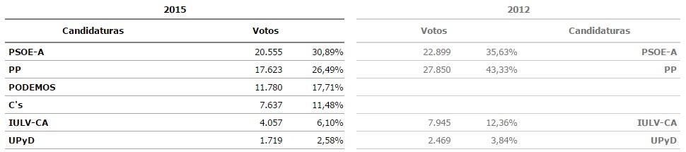 Resultado Elecciones Andaluzas 2015. Huelva Capital